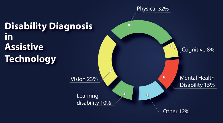 Disability Diagnosis in Assistive Technology Physical 32% Cognitive 8% mental health disability 15% Other 12% Learning Disability 10% Vision 23%